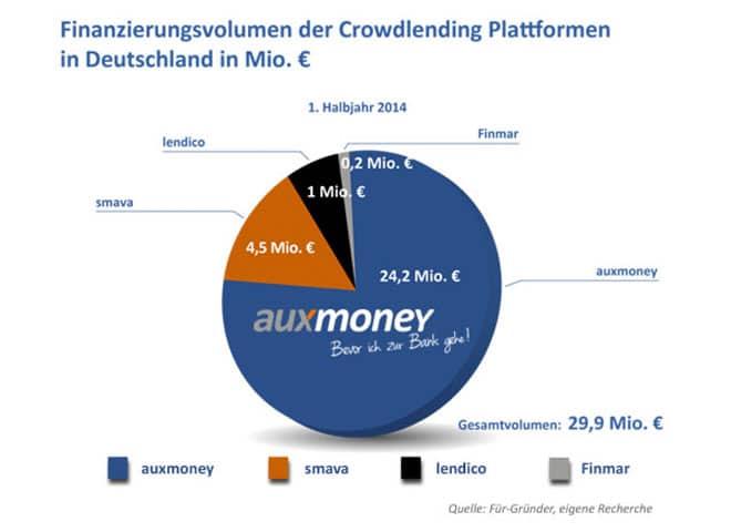finanzierung-crowdlending