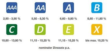 zinssatz-auxmoney-score