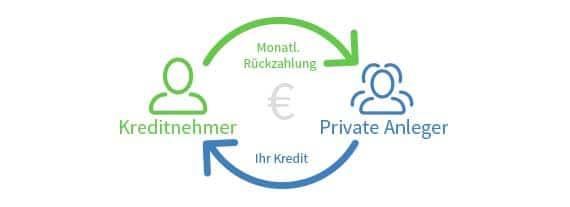 lendico-geld-leihen